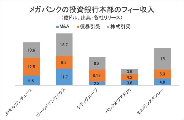 メガバンクの投資銀行本部のフィー収入・グラフ
