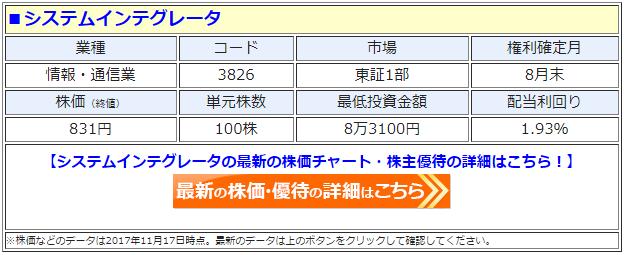 システムインテグレータ(3826)の最新の株価
