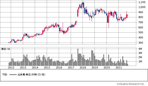 新光商事(8141)の株価チャート