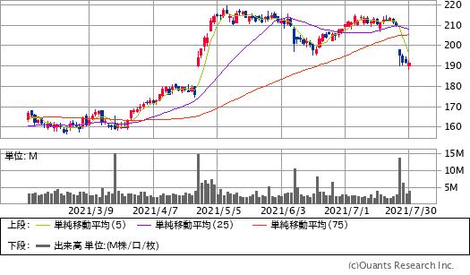 UPS(UPS)チャート/日足・6カ月