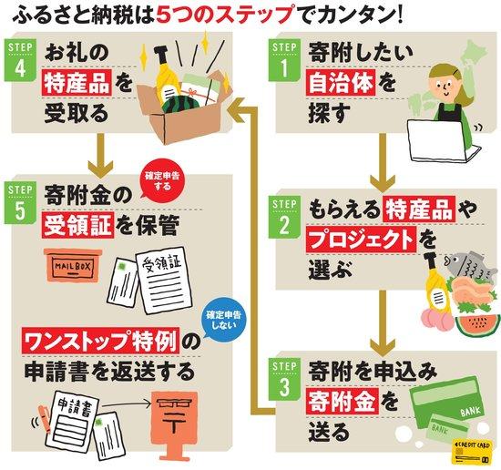 ふるさと納税は5つのステップでカンタン!