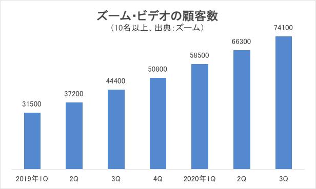 ズーム・ビデオの顧客数グラフ