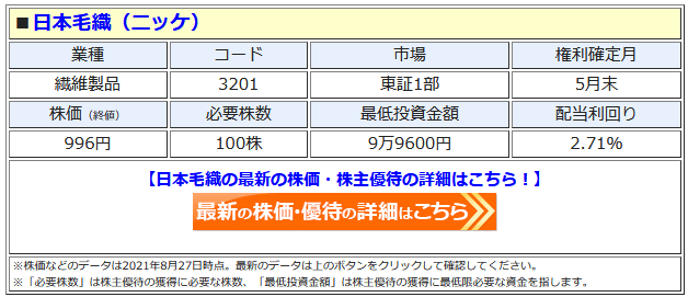 ニッケの最新株価はこちら!