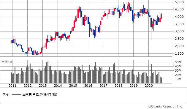 SOMPOホールディングス(8630)の株価チャート