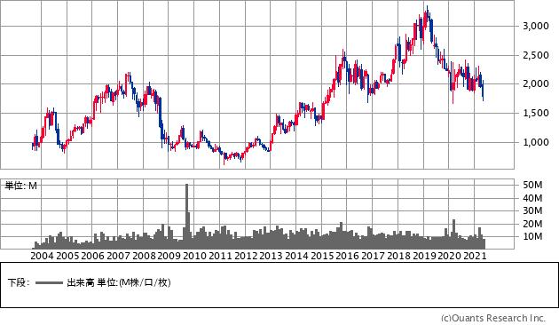 アルフレッサ ホールディングス(2784)の株価チャート