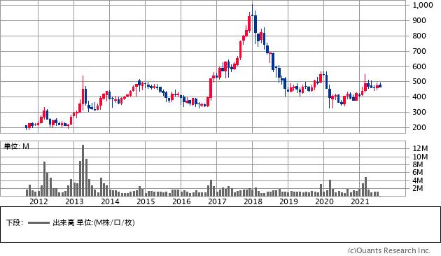 日神グループホールディングス(8881)の株価チャート
