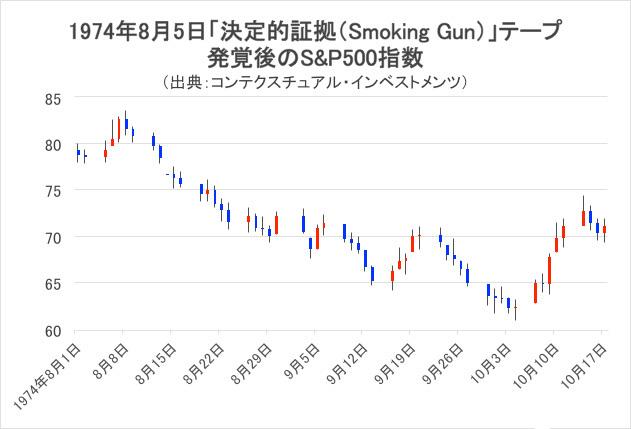 「Smorking Gun」発覚後のS&P500指数