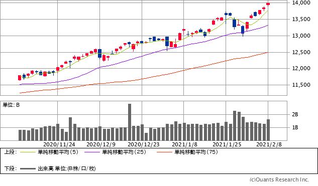 ナスダック総合株価指数チャート/日足・3カ月