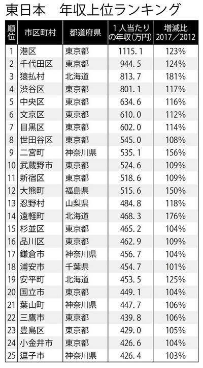 【東日本】年収上位ランキング
