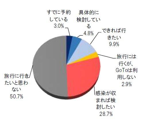 ブランド総合研究所 GoToキャンペーン(旅行)の意識&ニーズ調査