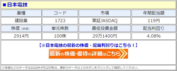 日本電技(1723)の株価