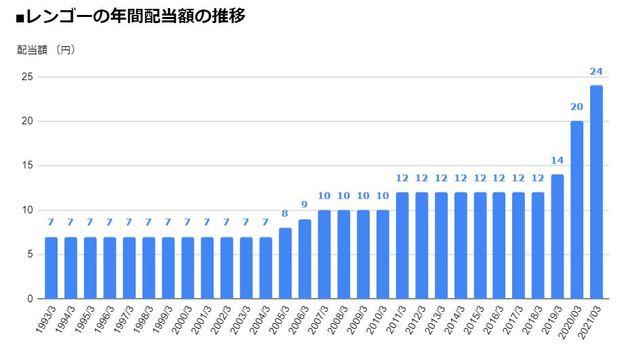 レンゴー(3941)の年間配当額の推移
