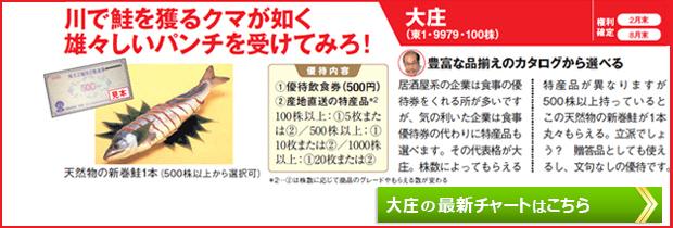 大庄の最新株価チャートはこちら!