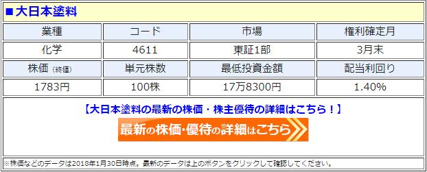 大日本塗料の最新の株価
