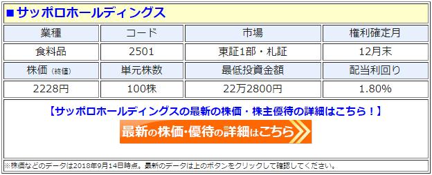 サッポロホールディングス(2501)の最新の株価