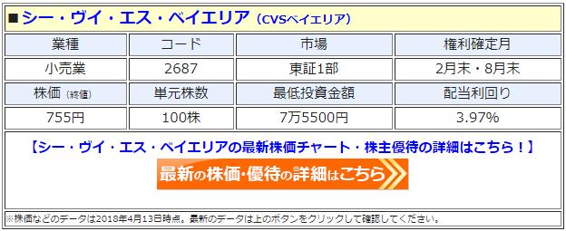 CVSベイエリア(シー・ヴイ・エス・ベイエリア)の最新の株価