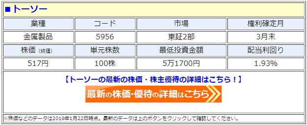 トーソー(5956)の最新の株価