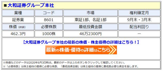 大和証券グループ本社の最新株価はこちら!