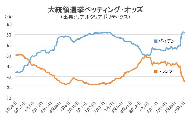 大統領選のベットティング・オッズ/グラフ