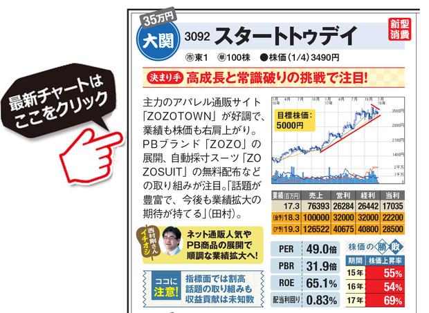 スタートトゥデイの最新株価はこちら!