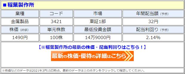 稲葉製作所(3421)の株価