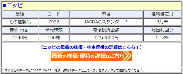 ニッピ(7932)の最新の株価