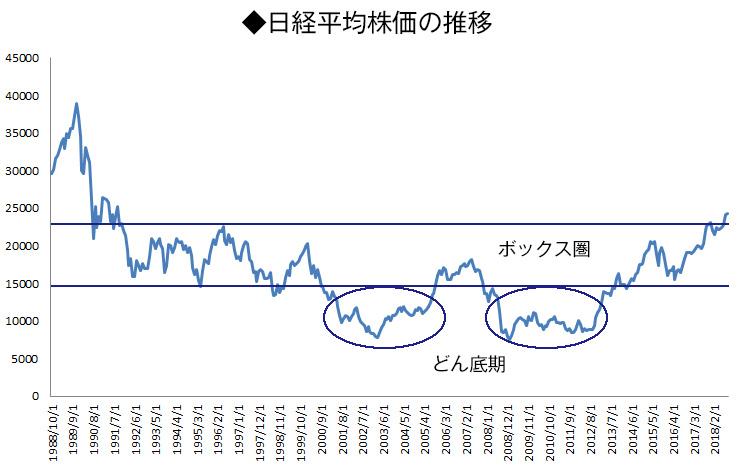 崩壊 株価 バブル