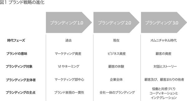 「日本ブランド」は顧客との新しい関係を構築できるか?――オムニチャネル時代のブランド戦略