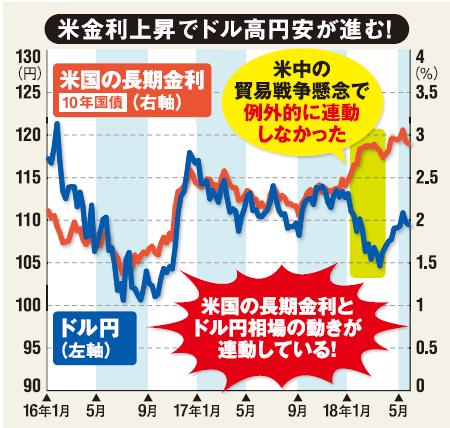 金利上昇でドル高円安が進む!