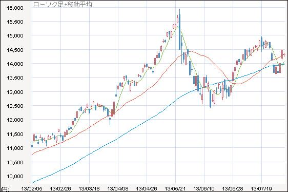 Pts リプロセル 株価