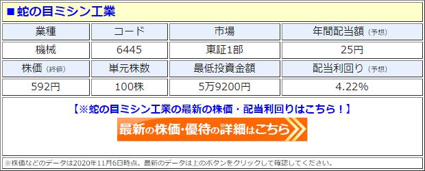 蛇の目ミシン工業(6445)の株価