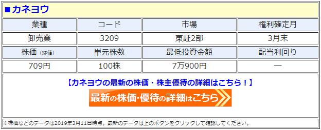 カネヨウ(3209)の株価