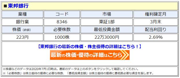 東邦銀行の最新株価はこちら!