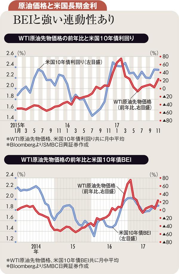 原油価格動向との相関大きい <br />米国債利回り低下リスクに留意