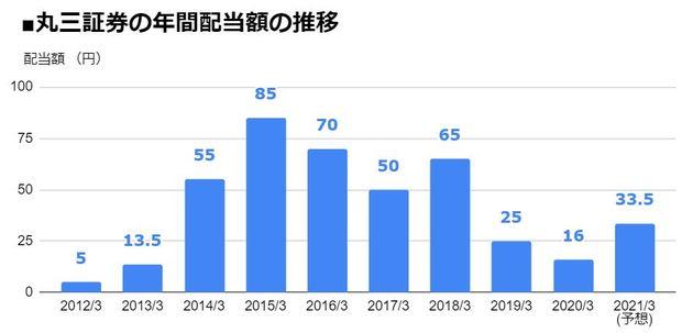 丸三証券(8613)の年間配当額の推移