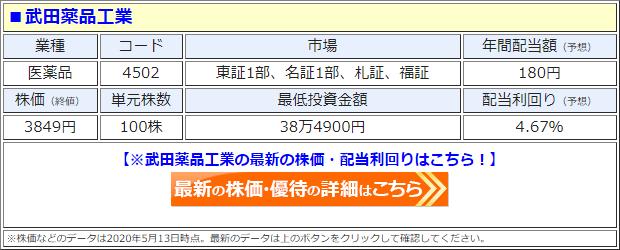 武田薬品工業(4502)の株価