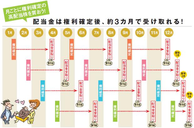 高配当株の権利確定月カレンダー