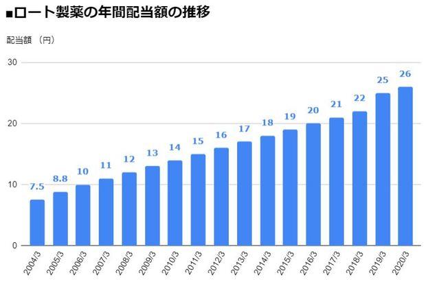 ロート製薬(4527)の年間配当額の推移