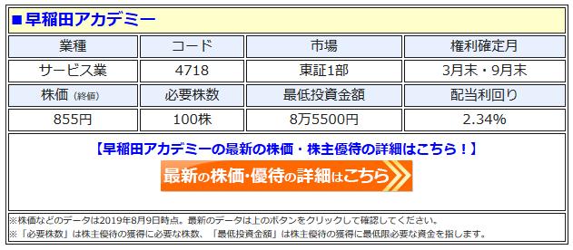 早稲田アカデミーの最新株価はこちら!