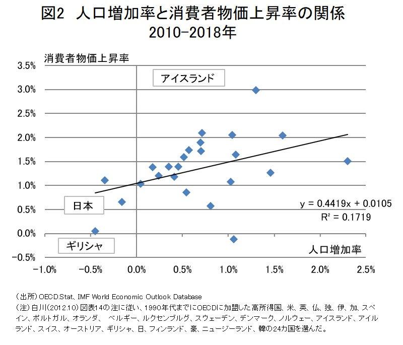 図2人口増加率と消費者物価上昇率の関係