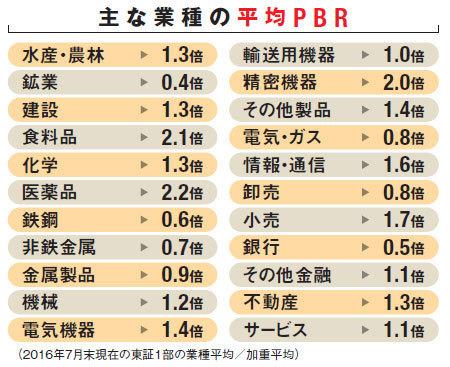 株式投資・主な業種の平均PBR