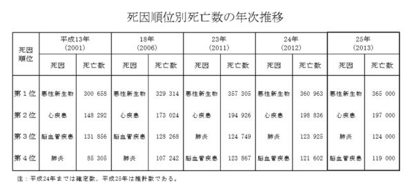 日本人の死因のワースト4