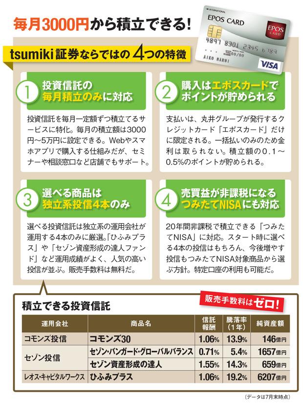 tsumiki証券の特徴は毎月3000円から積立できる!投資信託の毎月積立のみに対応。エポスカードでポイントが貯まるなど4つの特徴を紹介!