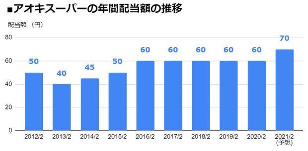 アオキスーパー(9977)の年間配当額の推移