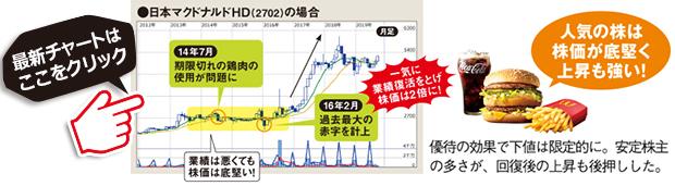 日本マクドナルドホールディングスの最新株価はこちら