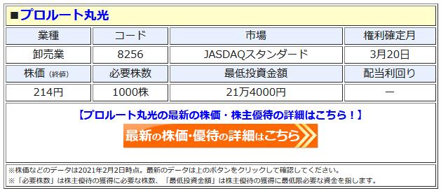 プロルート丸光の最新株価はこちら!