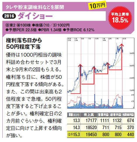 ダイショーは「優待は1000円相当の調味料詰め合わせセットで3月末と9月末の2回もらえる。権利落ち日に、株価が50円程度下落する傾向がある。また、この間は出来高も2程度まで急増。50円程度下落すると下げ止まるこ とが多い。権利確定日の2カ月前ぐらいから、権利確定日に向けて上昇する傾向が強い。」。株価最新情報はコチラ!