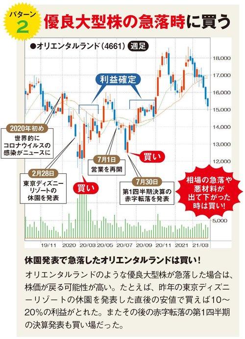 優良大型株の急落時に買う!