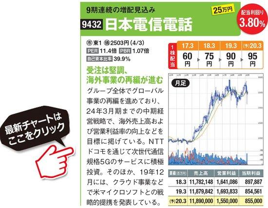 日本電信電話の最新株価はこちら!
