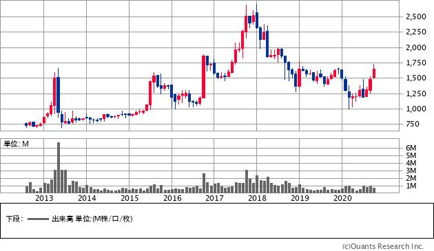 三栄建築設計(3228)の株価チャート